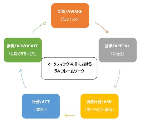 マーケティング4.0における5Aフレームワーク